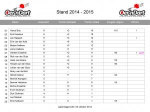 06. Statistieken_14-15_speelronde5_2014