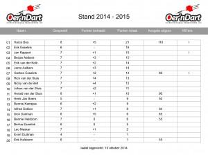 07. Statistieken_14-15_speelronde6_2014