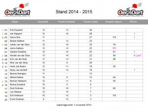 11. Statistieken_14-15_speelronde10_2014
