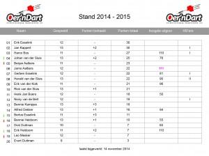 12. Statistieken_14-15_speelronde11_2014