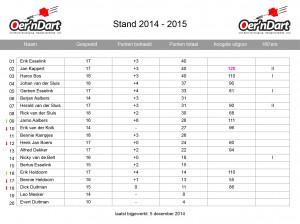 15. Statistieken_14-15_speelronde14_2014