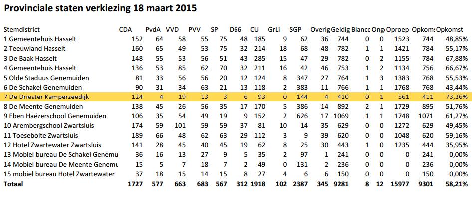 2015-provincialestaten-uitslag