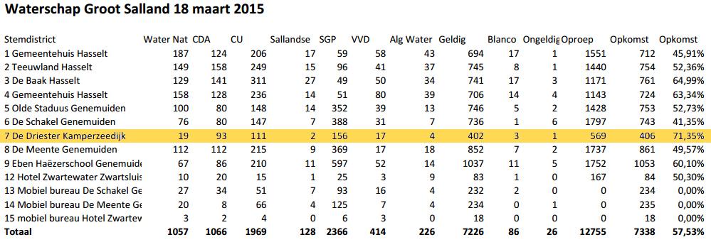 2015-waterschap-uitslag